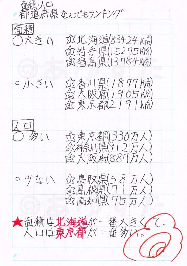 都道府県なんでもランキングについての自主学習ノート