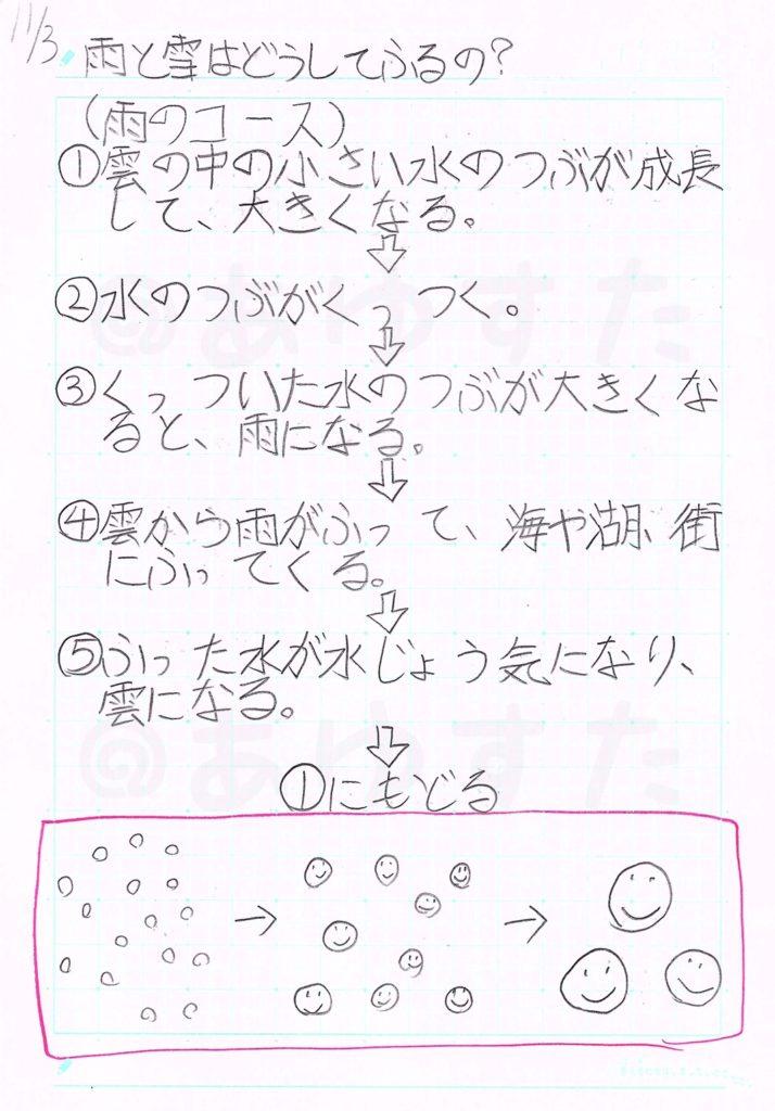 雨と雪についての自主学習ノート1